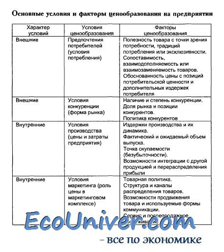 таблица внутренние факторы рентабельности