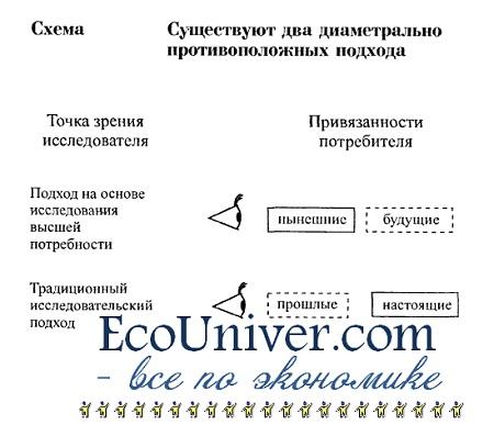 потребитель в экономике